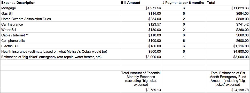 Emergency Fund Estimates Spreadsheet