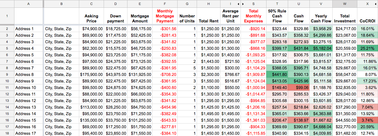Spreadsheet for Comparing Rental Property Investment Options, includes Cash on Cash ROI calculation